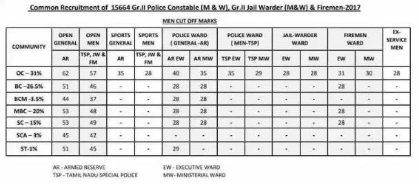 tn police exam cutoff marks